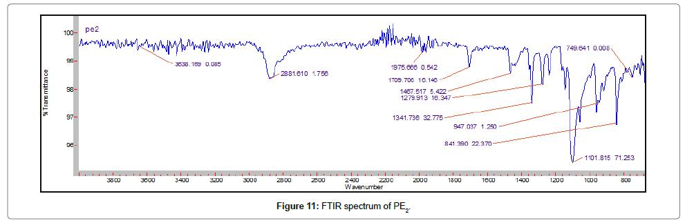 developing-drugs-FTIR-spectrum-PE