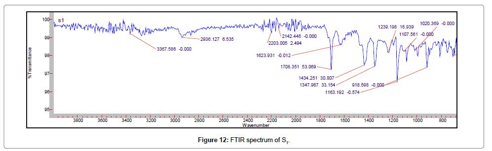 developing-drugs-FTIR-spectrum-S1