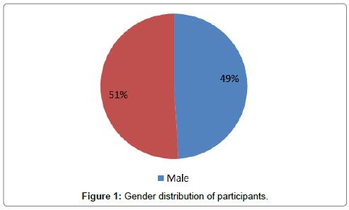developing-drugs-Gender-distribution