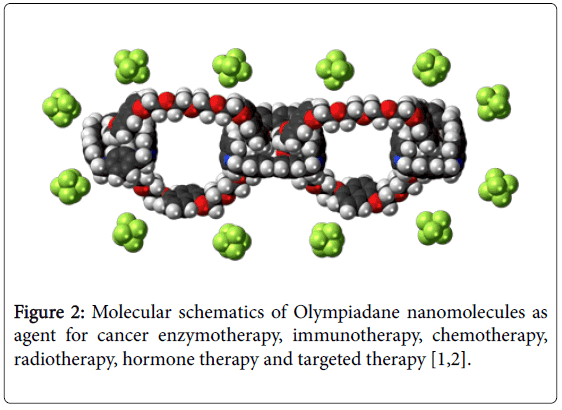 developing-drugs-Olympiadane-nanomolecules