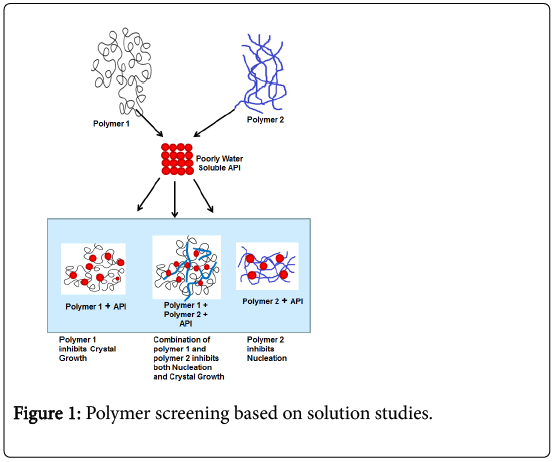 developing-drugs-Polymer-screening