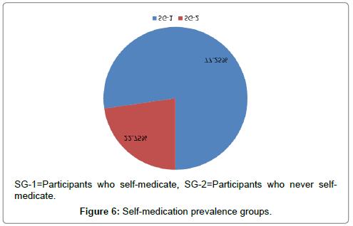developing-drugs-Self-medication