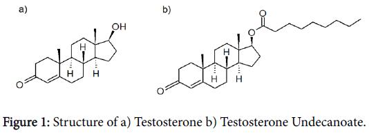 developing-drugs-Testosterone-Undecanoate