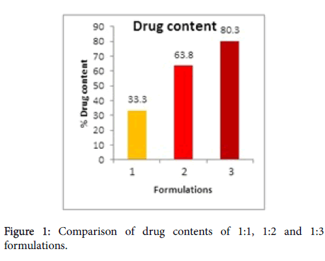 developing-drugs-drug-contents