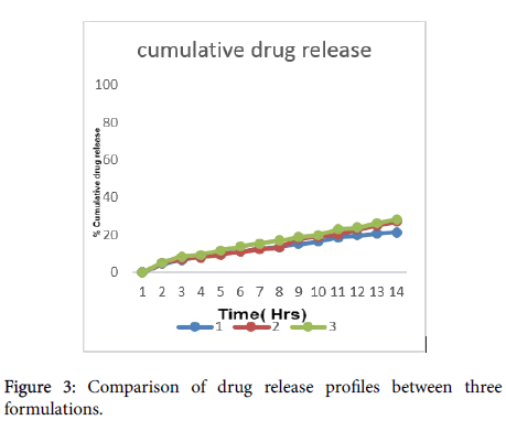 developing-drugs-drug-profiles