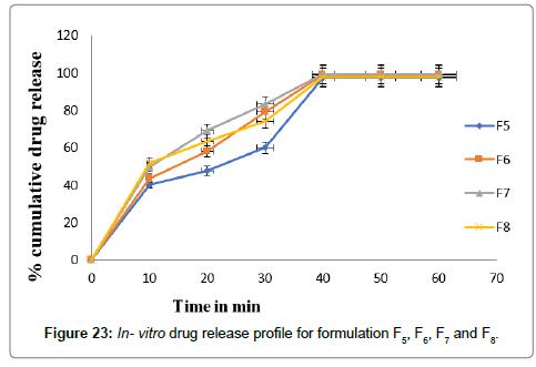 developing-drugs-drug-release