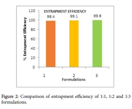 developing-drugs-entrapment-efficiency