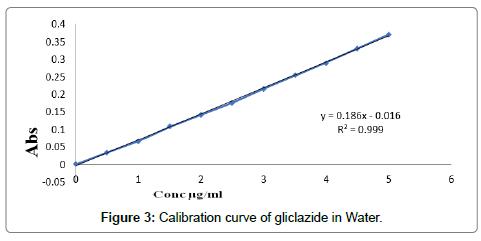 developing-drugs-gliclazide-Water