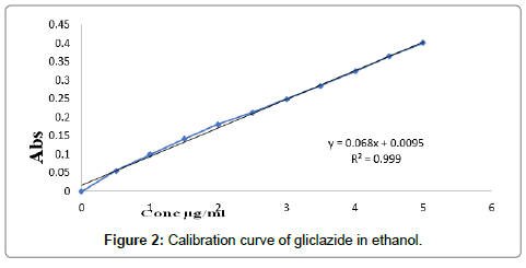 developing-drugs-gliclazide-ethanol