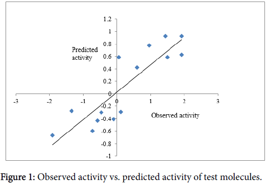 developing-drugs-predicted-activity-test