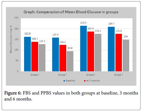 Diabetes Metabolism FBS And PPBS