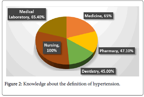 Assessment of Knowledge about Hypertension and its Risk