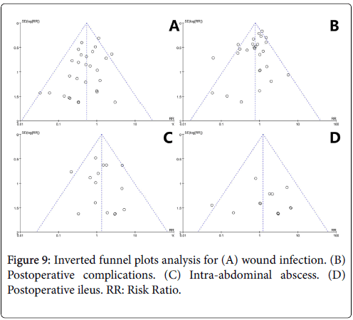 diagnostic-pathology-funnel-plots