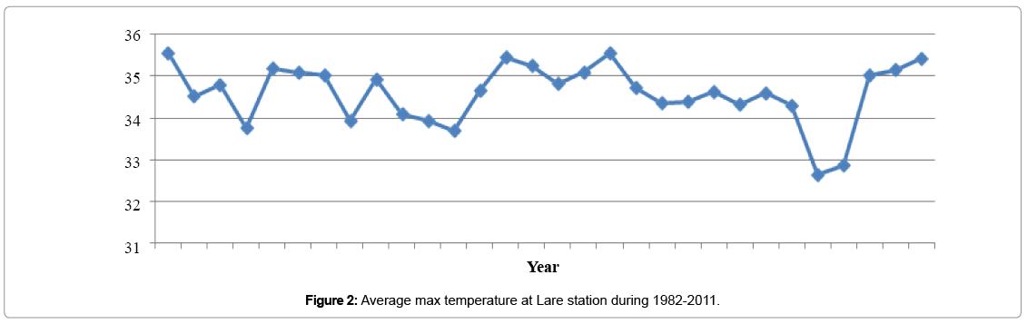 earth-science-Average-max