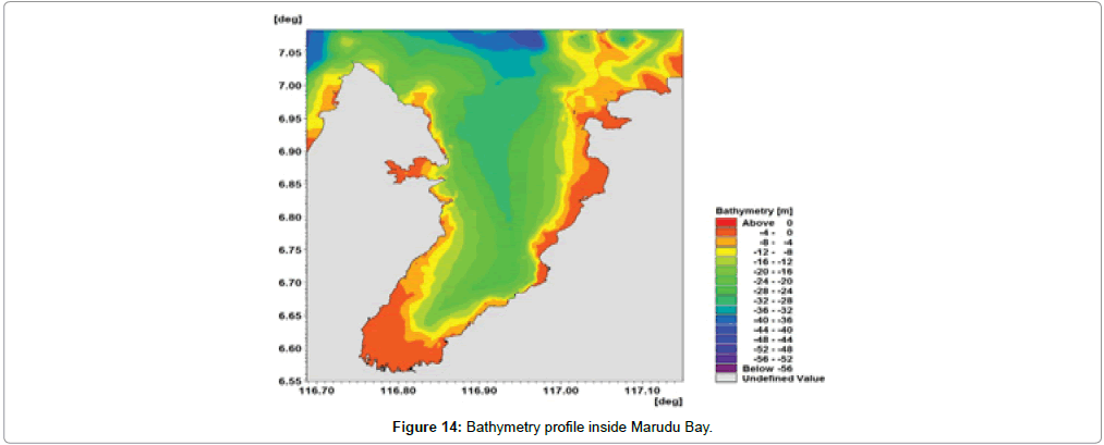 earth-science-climatic-Bathymetry-profile