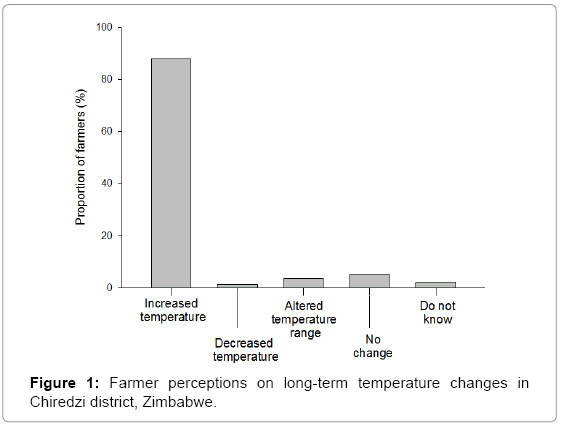 earth-science-climatic-Farmer-perceptions