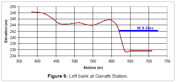 earth-science-climatic-Ganatti-Station