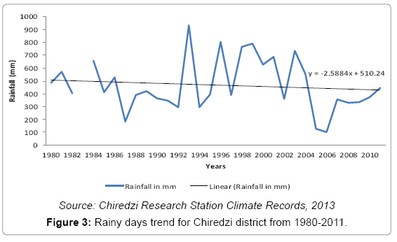 earth-science-climatic-Rainy-days