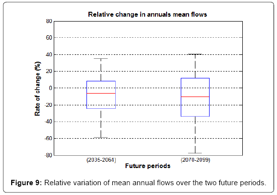 earth-science-climatic-Relative-variation