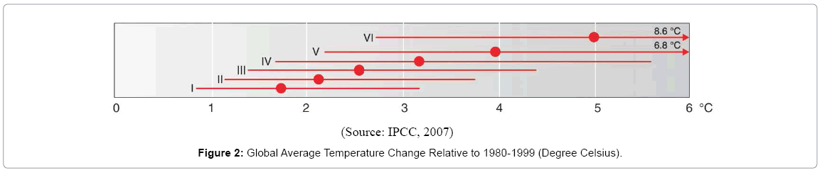 earth-science-climatic-Temperature-Change