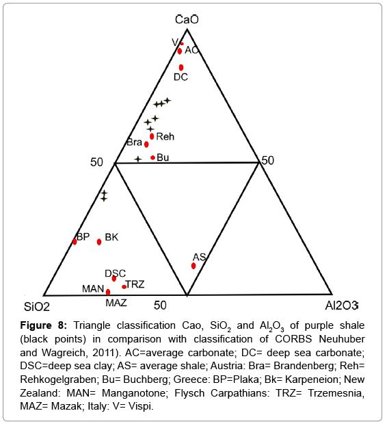 earth-science-climatic-Triangle-classificationr