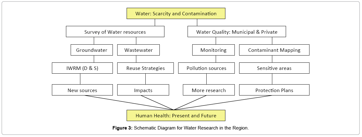 earth-science-climatic-Water-Research