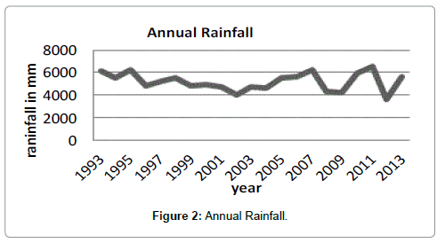 earth-science-climatic-change-Annual-Rainfall