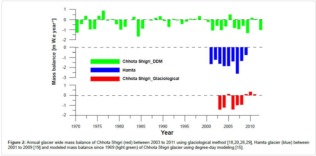 earth-science-climatic-change-Annual-glacier