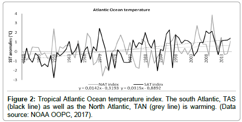 earth-science-climatic-change-Atlantic-Ocean