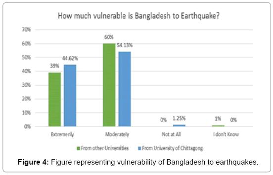 earth-science-climatic-change-Bangladesh-earthquakes