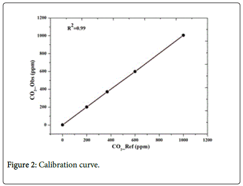 earth-science-climatic-change-Calibration-curve
