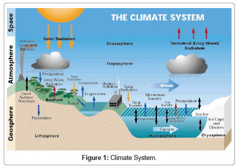 earth-science-climatic-change-Climate-System
