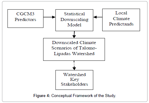 earth-science-climatic-change-Conceptual-Framework