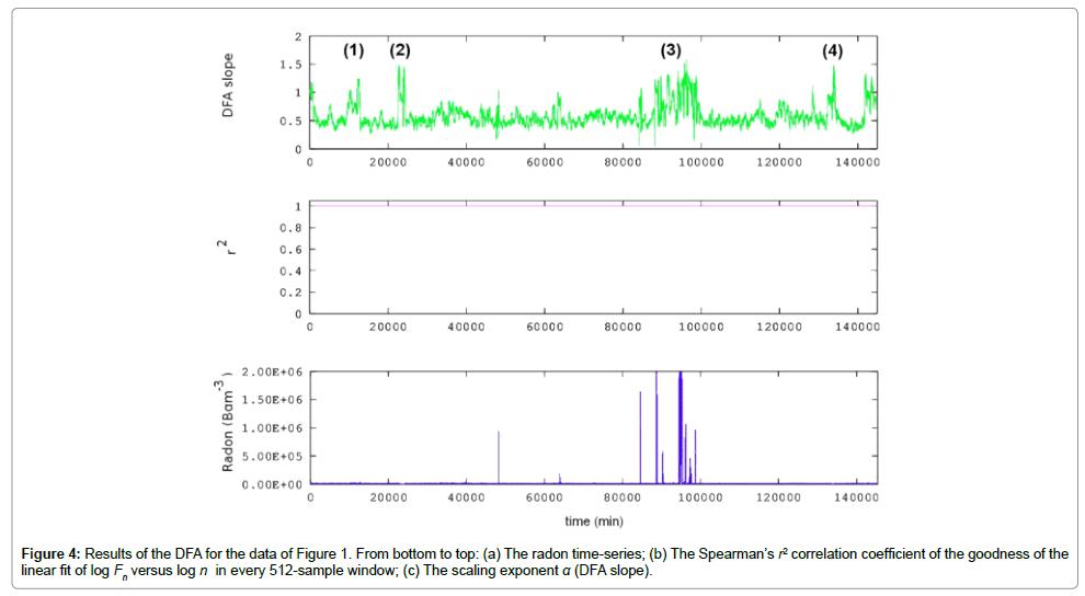 earth-science-climatic-change-DFA-data