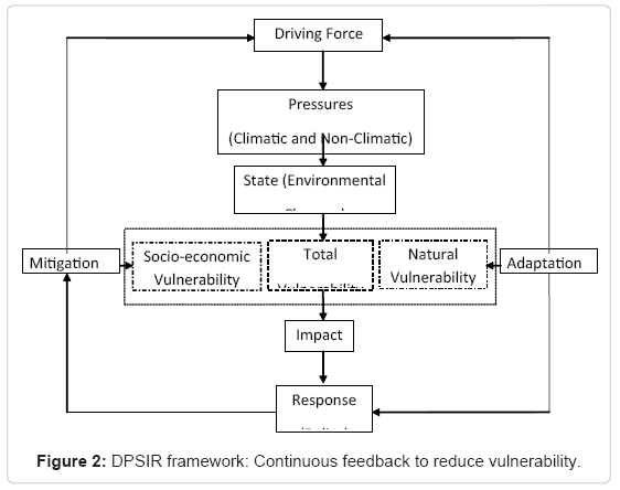 earth-science-climatic-change-DPSIR-framework