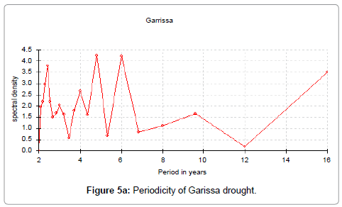 earth-science-climatic-change-Garissa-drought