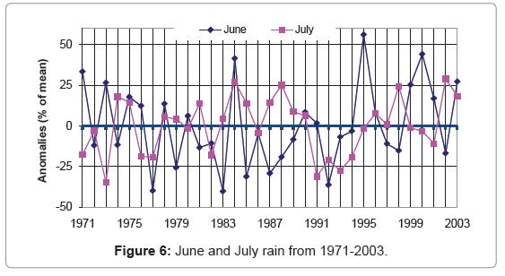earth-science-climatic-change-July-rain