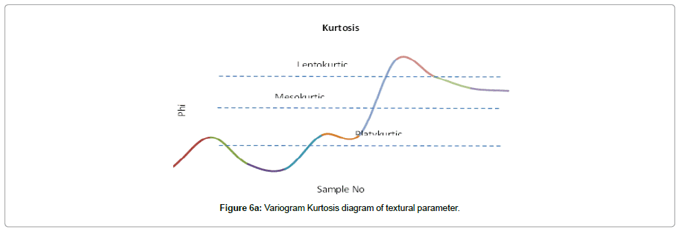 earth-science-climatic-change-Kurtosis-diagram