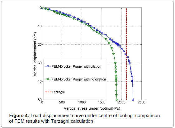 earth-science-climatic-change-Load-displacement