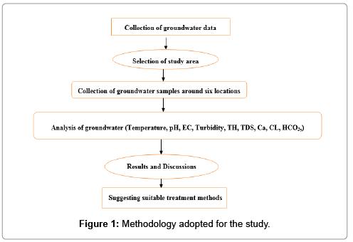 Study on Groundwater Quality around Saroornagar Mandal in