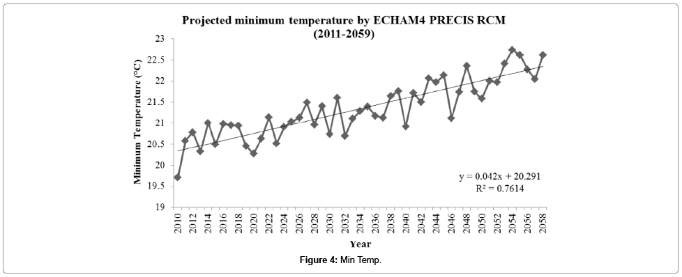 earth-science-climatic-change-Min-Temp