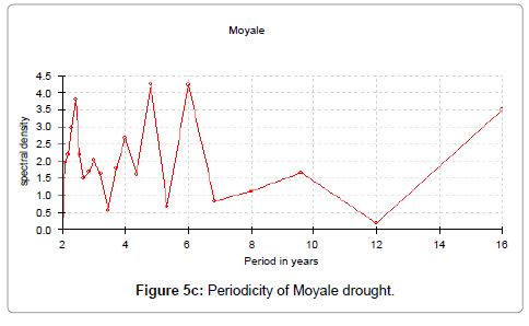 earth-science-climatic-change-Moyale-drought