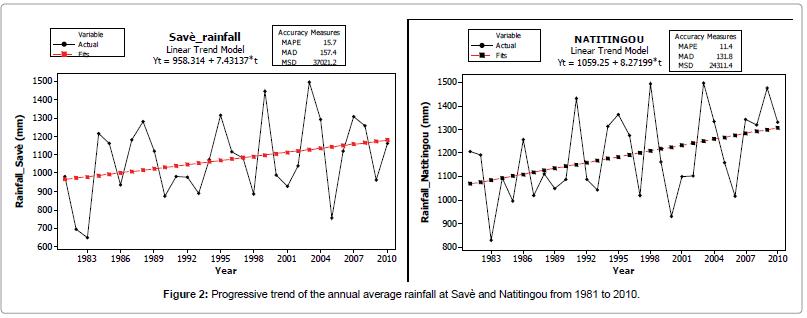 earth-science-climatic-change-Progressive-trend