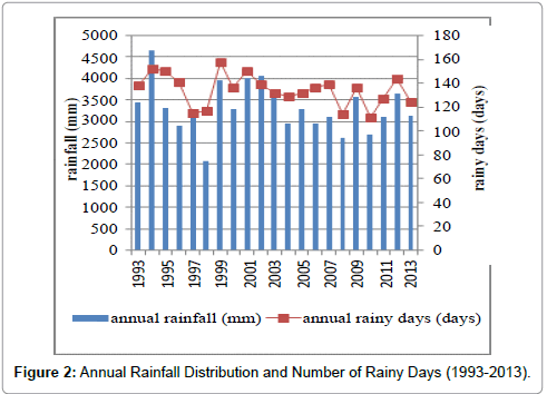 earth-science-climatic-change-Rainfall-Distribution