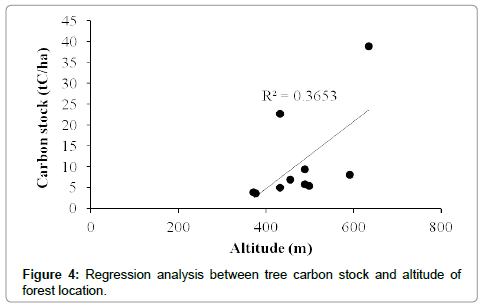 earth-science-climatic-change-Regression-analysis