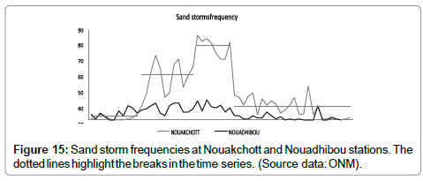 earth-science-climatic-change-Sandstorm-frequencies