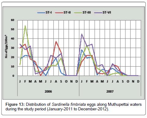 earth-science-climatic-change-Sardinella-fimbriata