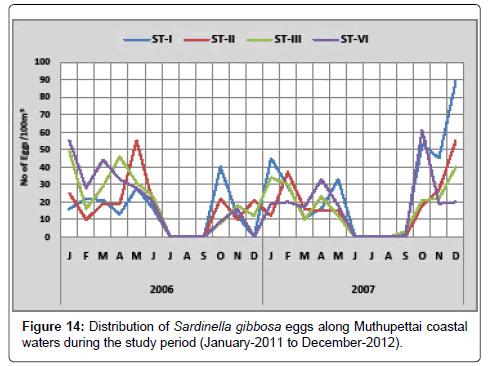 earth-science-climatic-change-Sardinella-gibbosa