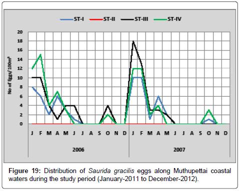 earth-science-climatic-change-Saurida-gracilis