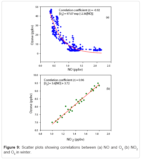 earth-science-climatic-change-Scatter-plots